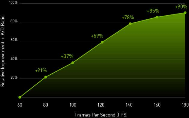 A line graph showing a correlation between fps and k/d ratio, proving that frames win games